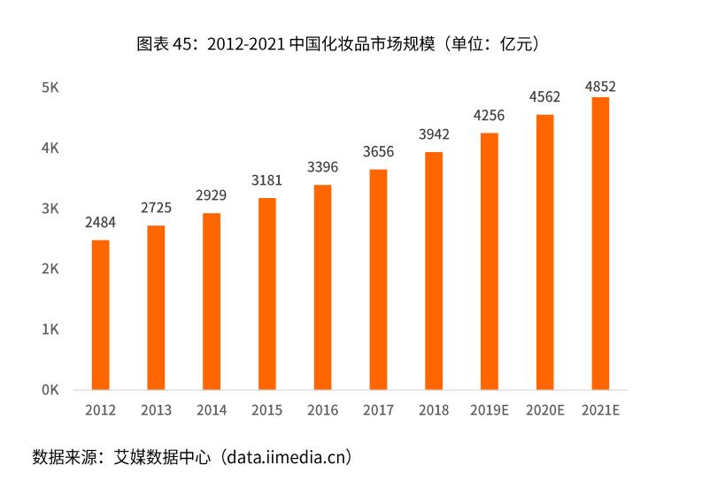 2012-2021中国化妆品市场规模