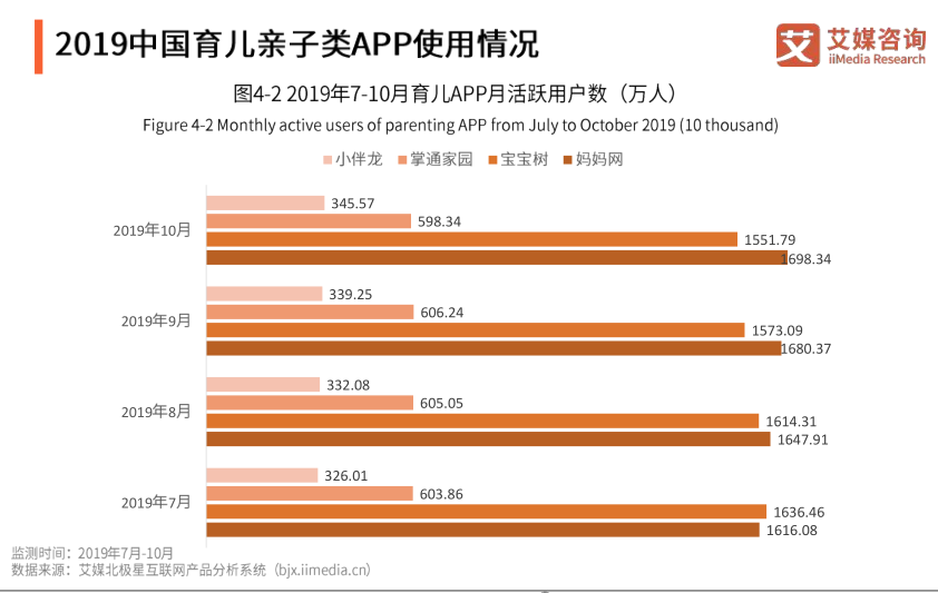 2019中国育儿亲子类APP使用情况