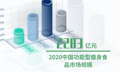瘦身行业数据分析:2020中国功能型瘦身食品市场规模预计达2283亿元