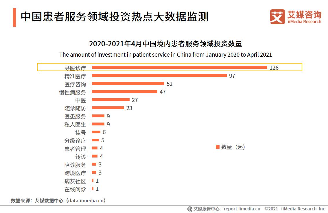 中国患者服务领域投资热点大数据监测