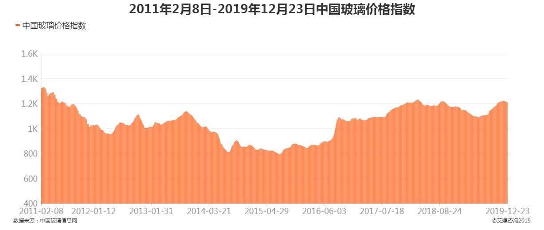 2011年2月8日-2019年12月23日中国玻璃价格指数