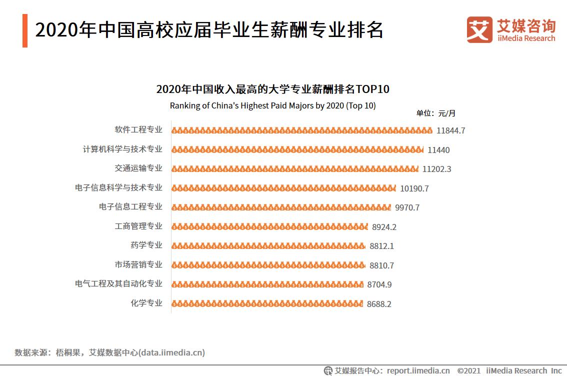 2020年中国高校应届毕业生薪酬专业排名