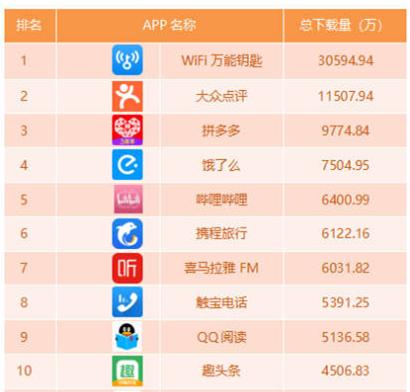 行业情报|上海市手机APP指数TOP50,你手机上有几个?