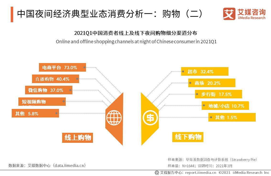 中国夜间经济典型业态消费分析一:购物(二)