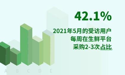 生鲜电商行业数据分析:2021年5月42.1%的受访用户每周在生鲜平台采购2-3次