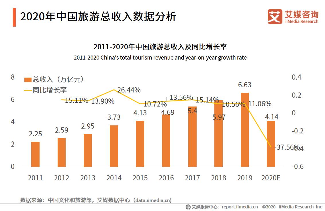 2020年中国旅游总收入数据分析