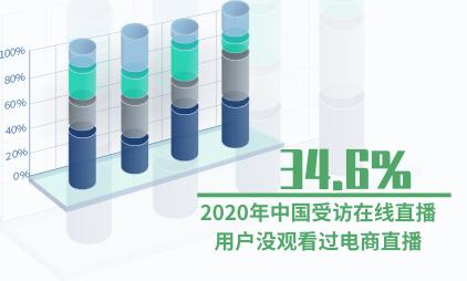 直播行业数据分析:2020年中国受访在线直播用户34.6%没观看过电商直播