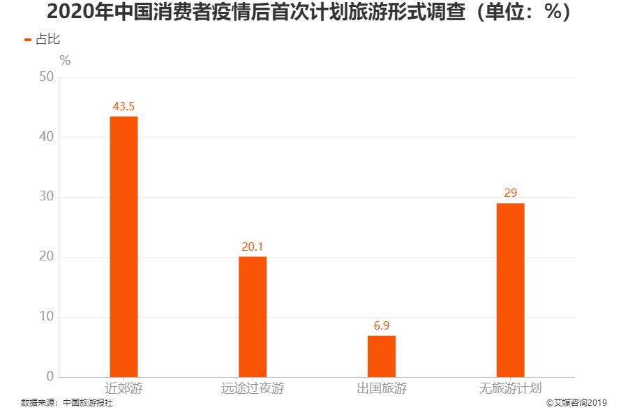 2020年中国消费者疫情后首次计划旅游形式调查(单位:%)