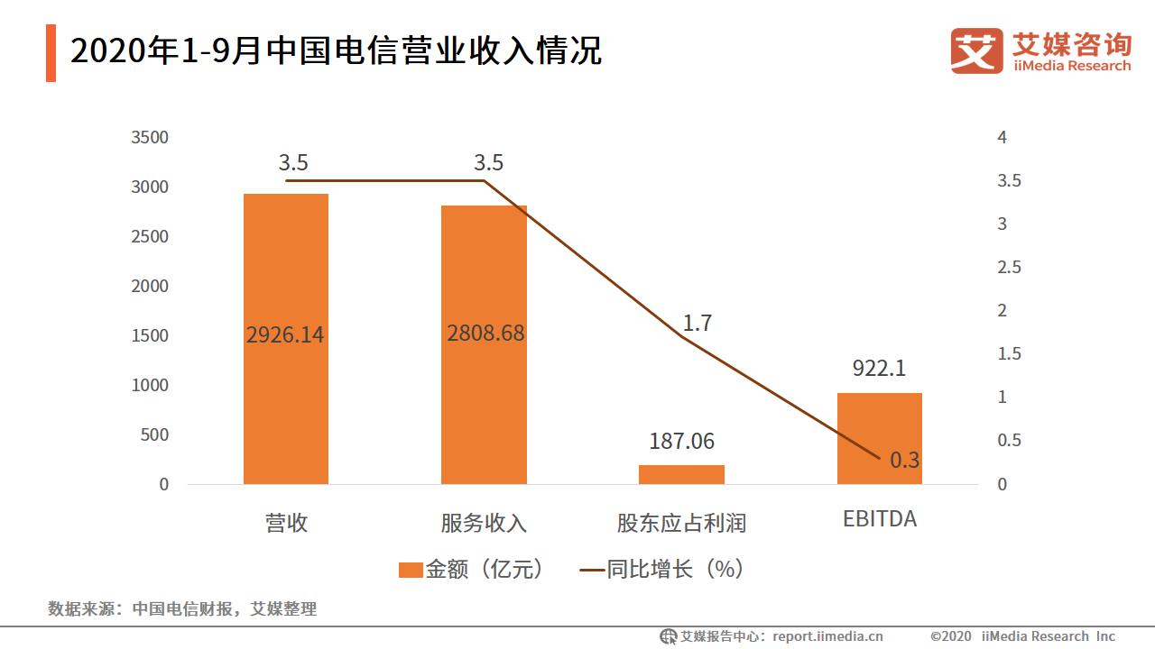 2020年1-9月中国电信营业收入情况