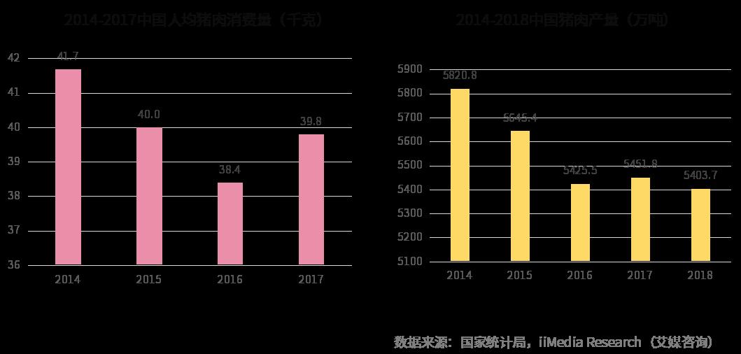 2019中國豬肉市場現狀分析及前景預判