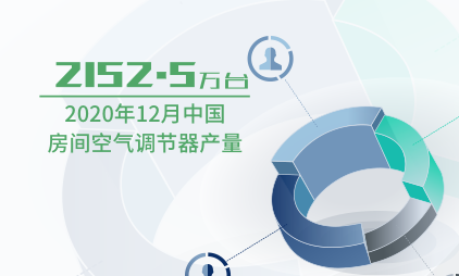 家电行业数据分析:2020年12月中国房间空气调节器产量为2152.5万台