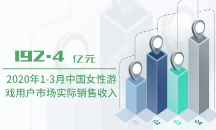 游戏行业数据分析:2020年1-3月中国女性游戏用户市场实际销售收入为192.4亿元