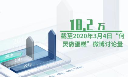 """社交媒体行业数据分析:截至2020年3月4日""""何炅做蛋糕""""微博讨论量为18.2万"""