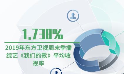 综艺行业数据分析:2019年东方卫视周末季播综艺《我们的歌》平均收视率为1.738%