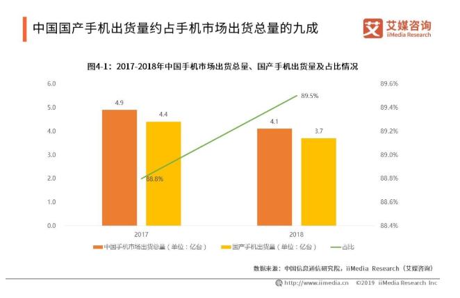 2019中国3C产品电商行业发展现状及机遇分析