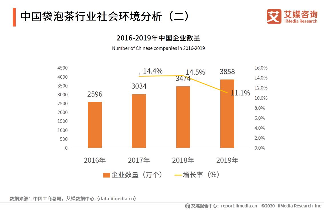 中国袋泡茶行业社会环境分析(二)
