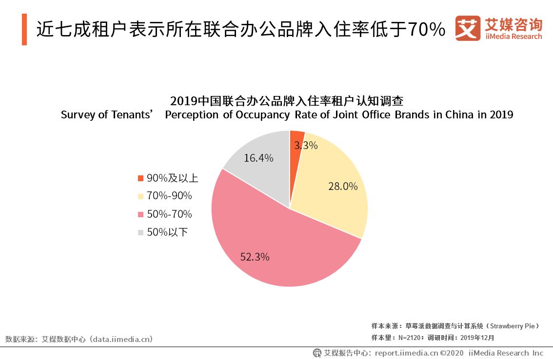 近七成租户表示所在联合办公品牌入住率低于70%