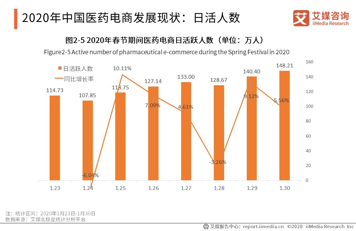 2020年中国医药电商发展现状:日活人数