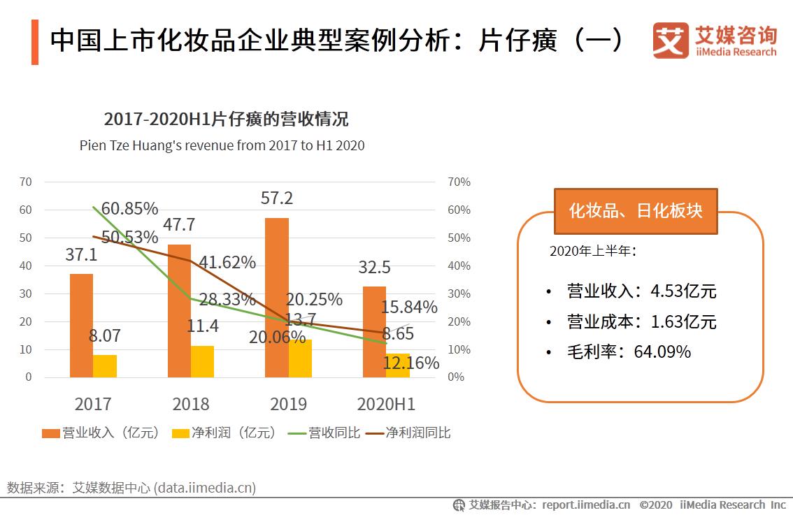 中国上市化妆品企业典型案例分析:片仔癀(一)