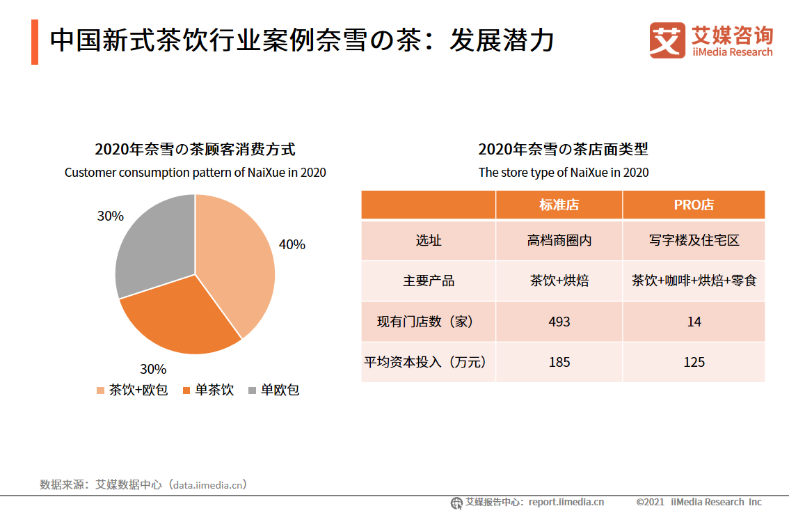 中国新式茶饮行业案例奈雪の茶:发展潜力