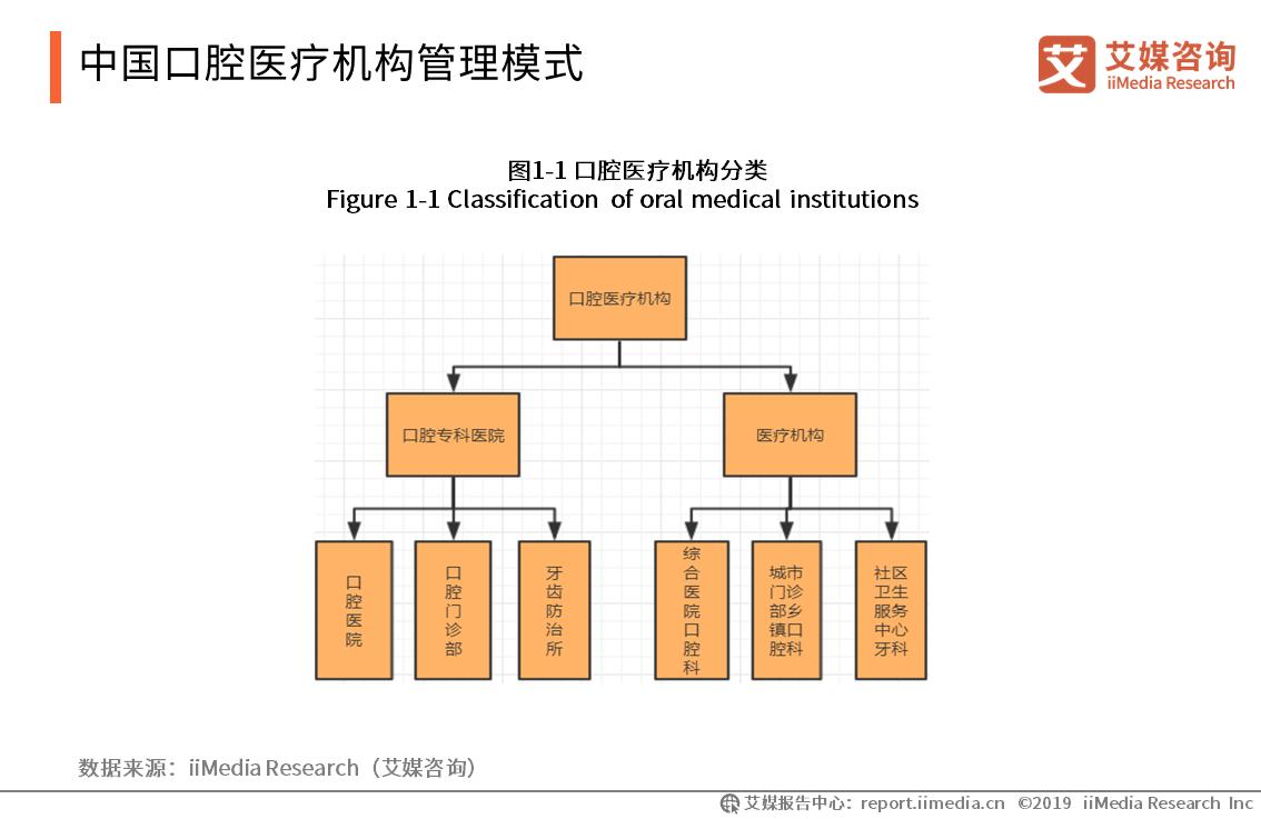 中国口腔医疗机构管理模式