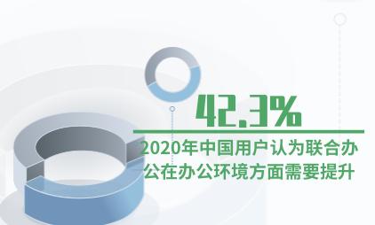 联合办公行业数据分析:2020年42.3%中国用户认为联合办公在办公环境方面需要提升