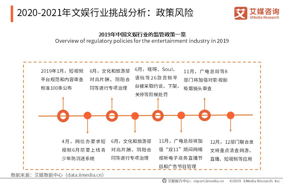 2020-2021年文娱行业挑战分析:政策风险