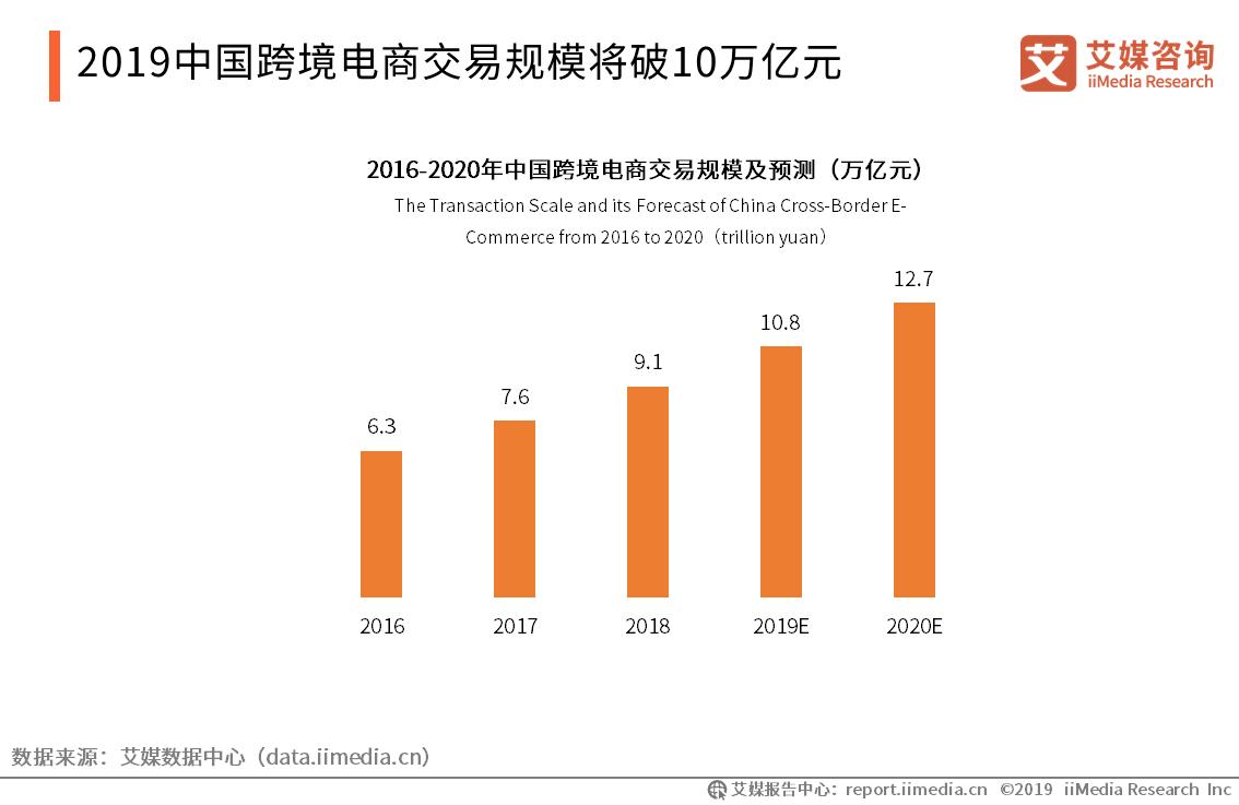 2019中国跨境电商交易规模将10万亿元