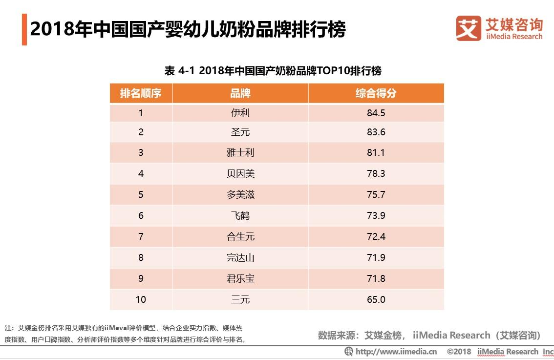 2018年中国国产婴幼儿奶粉品牌排行榜