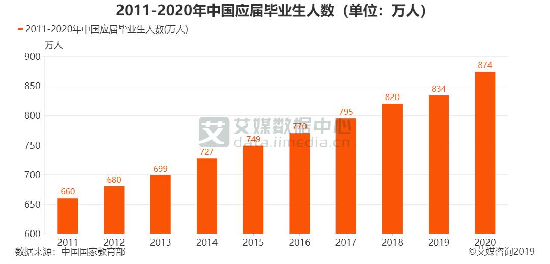 2011-2020年中国应届毕业生人数(单位:万人)