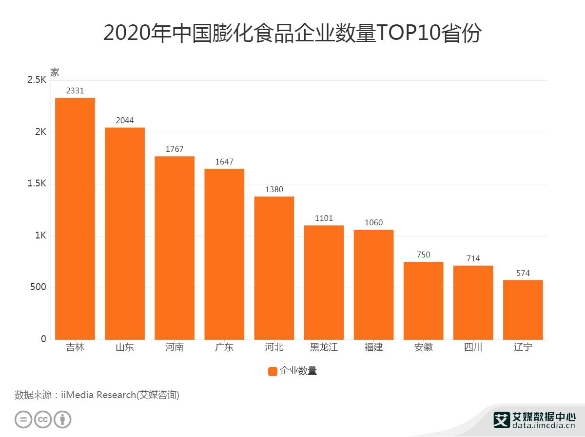 2020年山东省膨化食品企业数量为2044家