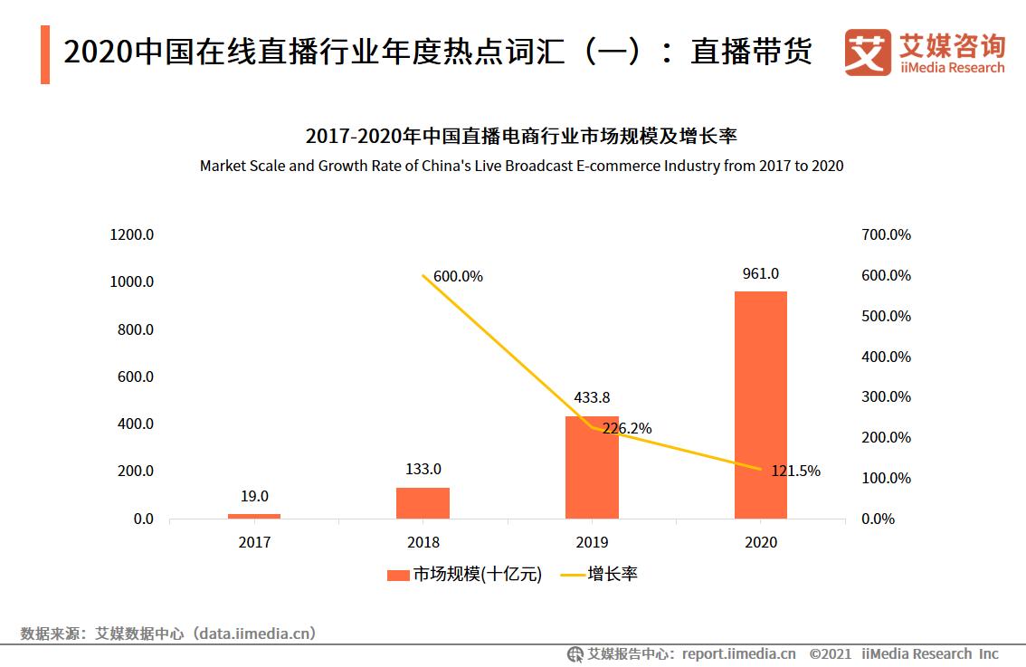 2020中国在线直播行业年度热点词汇(一):直播带货