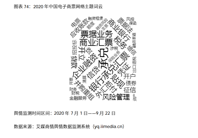 2020年疫情期间中国电子商票舆情监测数据