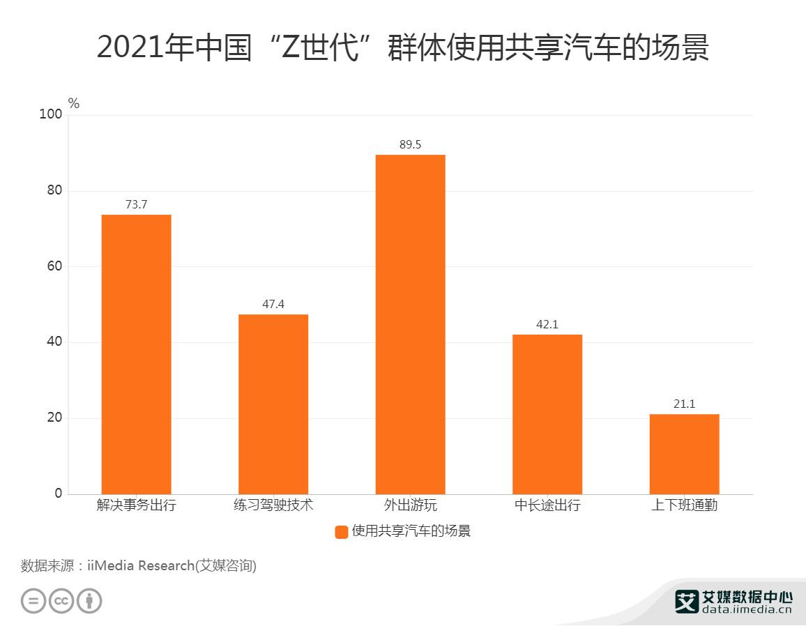 """2021年中国""""Z世代""""群体使用共享汽车的场景"""