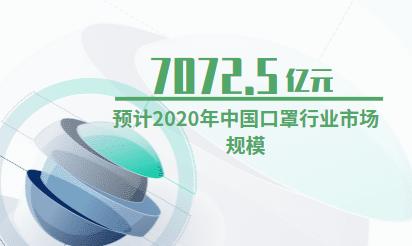 口罩行业数据分析:2020年中国口罩行业市场规模预计达7072.5亿元