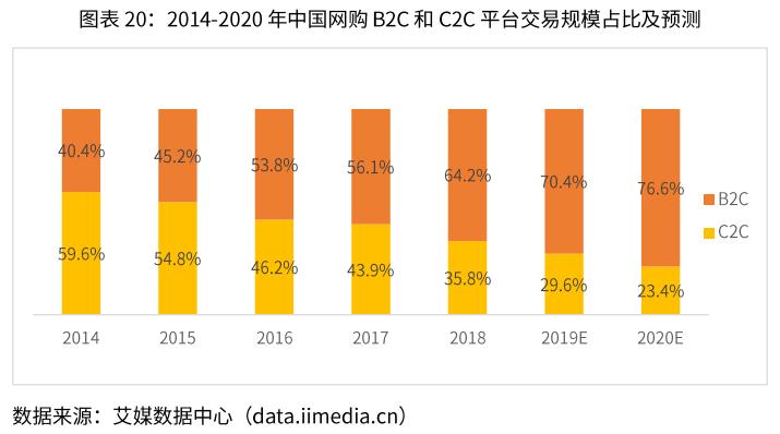 中国网购B2C和C2C平台交易规模-艾媒咨询