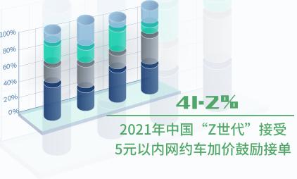 """网约车行业数据分析:2021年中国41.2%""""Z世代""""接受5元以内网约车加价鼓励接单"""