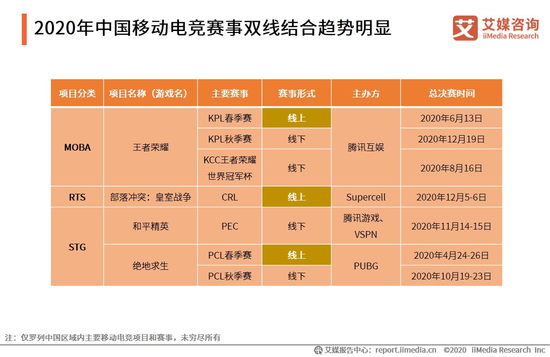 2020年中国移动电竞赛事双线结合趋势明显