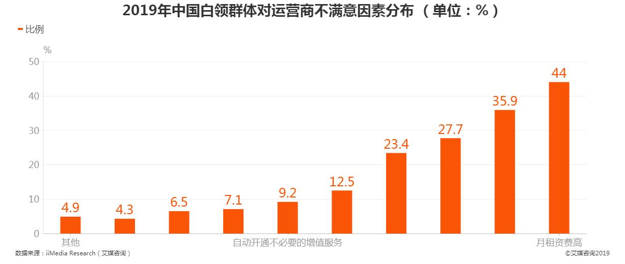 2019年中国白领群体对运营商满意因素分布