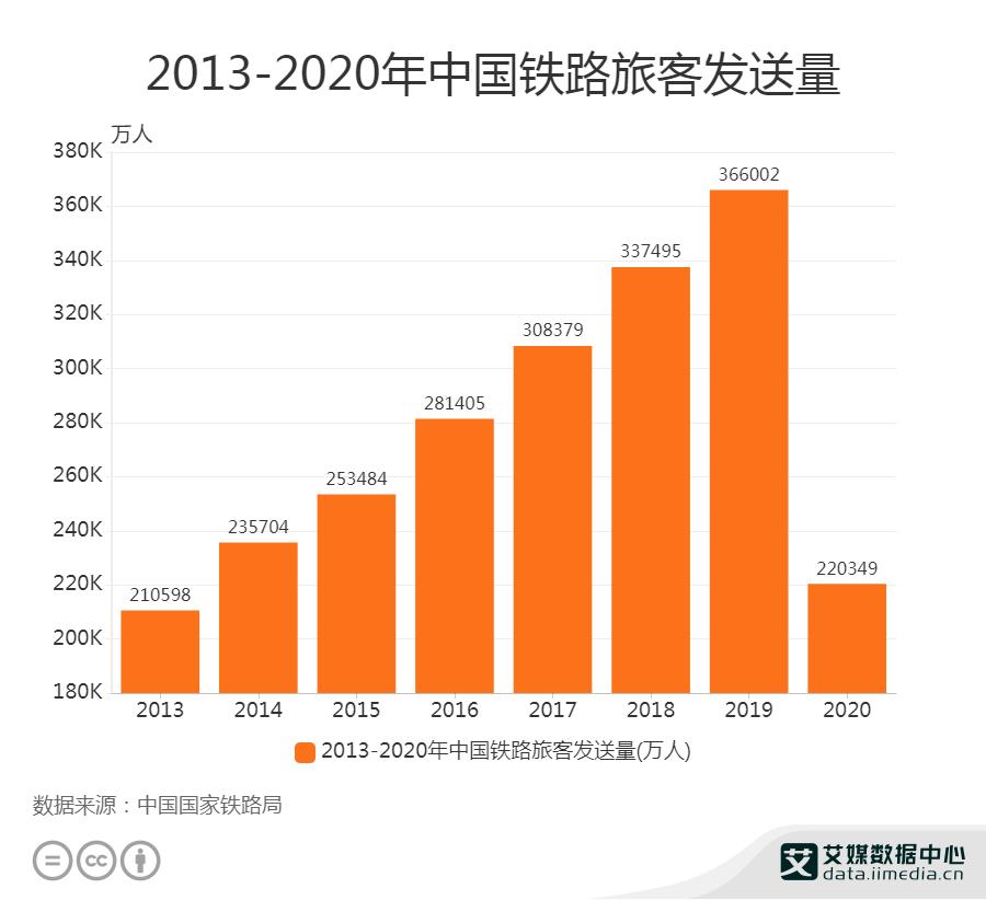2013-2020年中国铁路旅客发送量