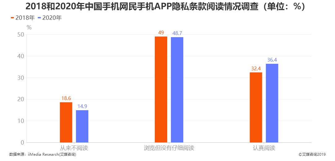 2018和2020年中国手机网民手机APP隐私条款阅读情况调查