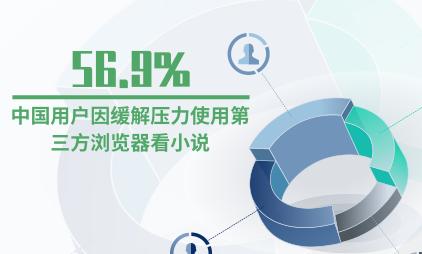 浏览器行业数据分析:56.9%中国用户因缓解压力使用第三方浏览器看小说