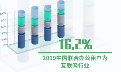 联合办公行业数据分析:2019中国16.2%联合办公租户为互联网行业