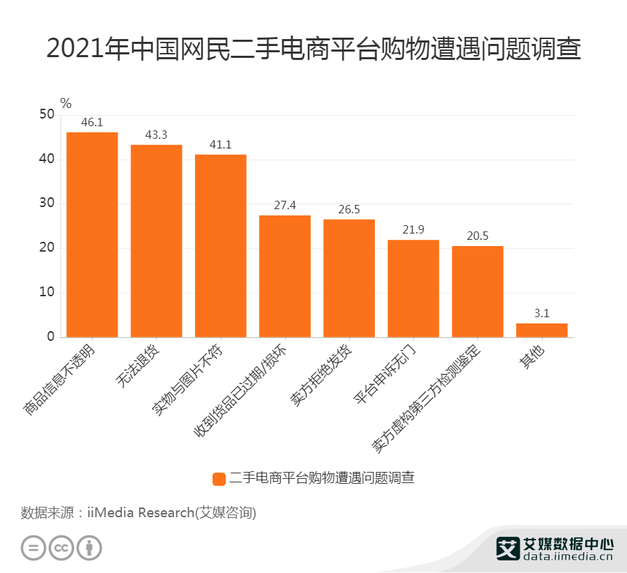 2021年中国网民二手电商平台购物遭遇问题调查