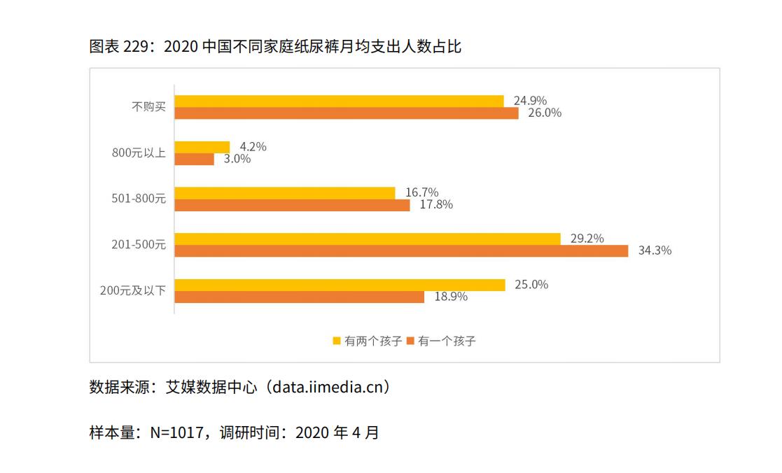 2020中国不同家庭纸尿裤月均支出人数占比