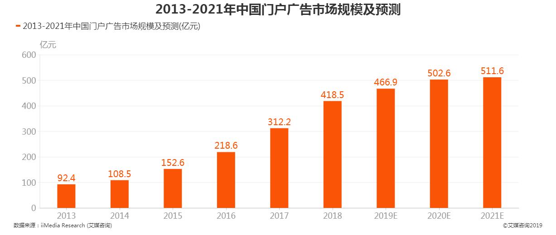 2013-2021年中国门户广告市场规模及预测