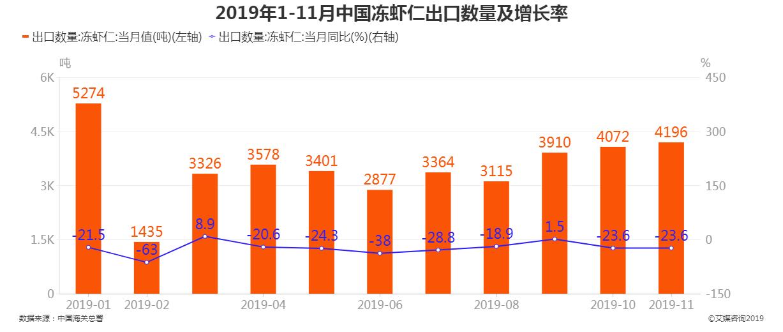 2019年1-11月中国冻虾仁出口数量及增长率