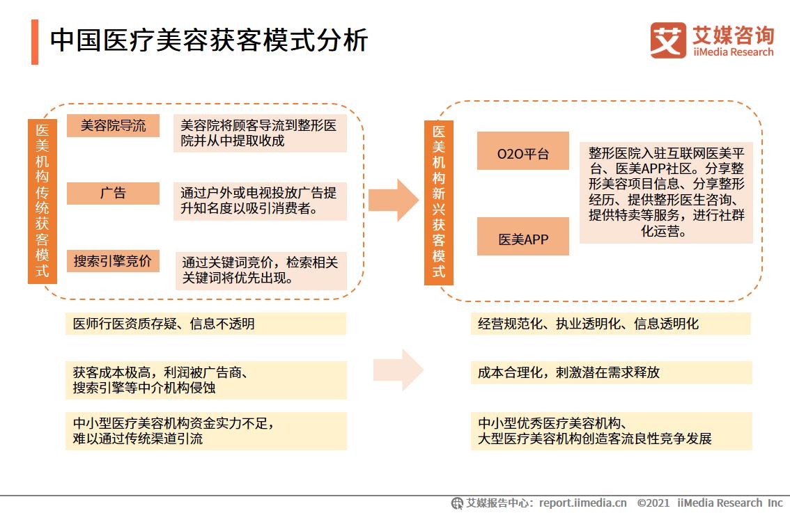 中国医疗美容获客模式分析