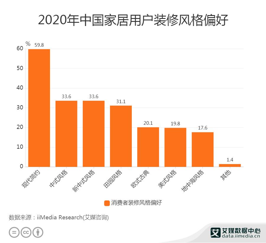 2020年中国家居用户装修风格偏好