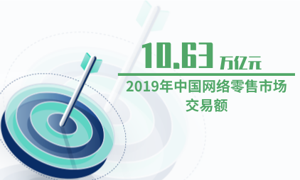 零售行业数据分析:2019年中国网络零售市场交易额为10.63万亿元